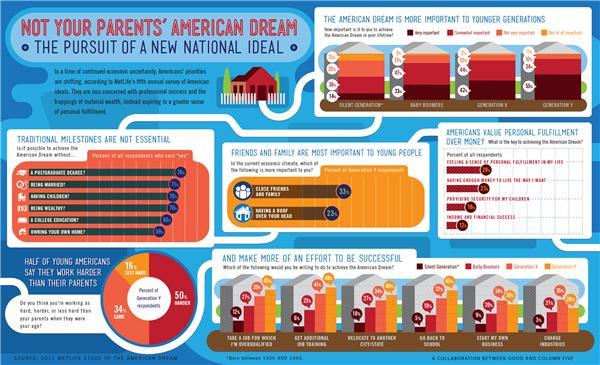 The American Dream | Minnesota Public Radio News
