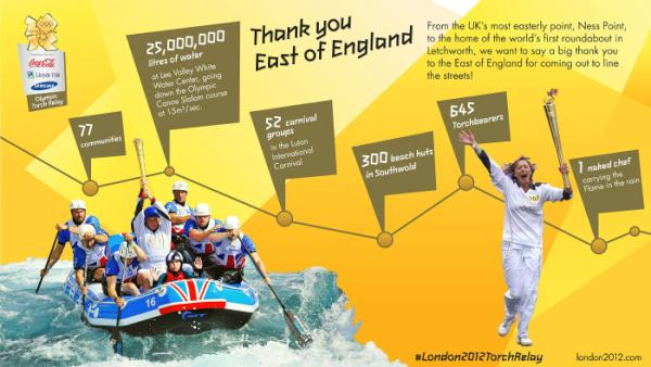Here's a big thanks to the East of England for coming out to line the streets for the #London2012TorchRelay <a href=