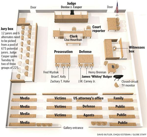 live blog the whitey bulger trial. Black Bedroom Furniture Sets. Home Design Ideas