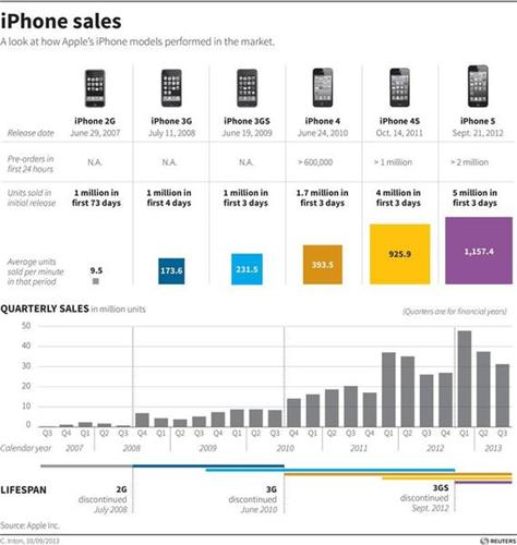 how can apple increase their market Strategic analysis of apple inc the relationships between apple and their oem partners are very close to apple has already entered this market with the.