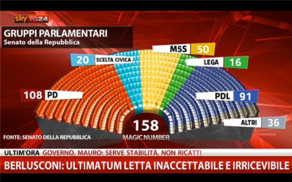 Governo i ministri pdl si dimettono sky tg24 live blog for Composizione senato italiano