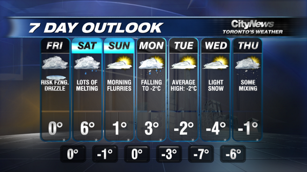 CityNews Toronto real-time weather | Page 9 | Liveblog live