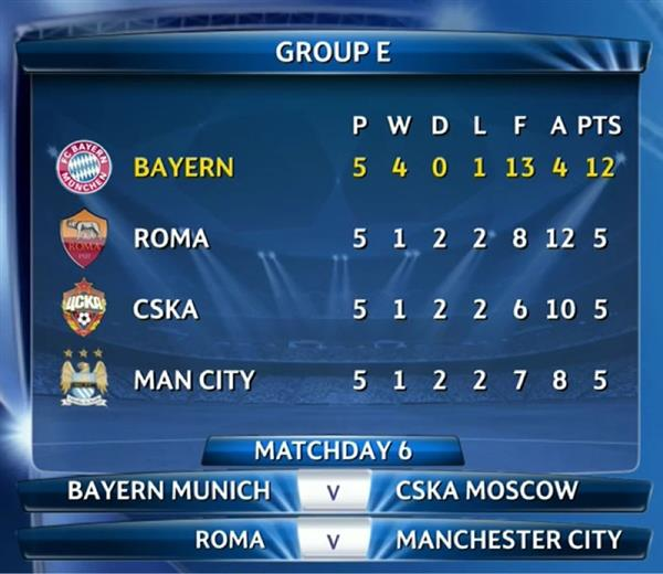 Psg Can Get Revenge On Chelsea In Champions League Last 16: Here's The State Of The Table. Man City May Be Bottom, But