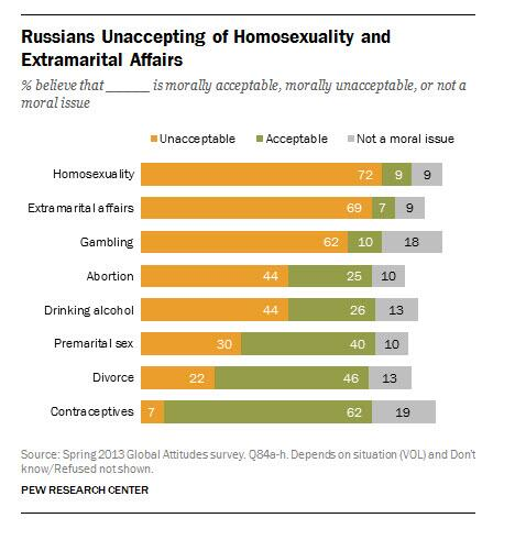 an overview of the medias reports on homosexuality