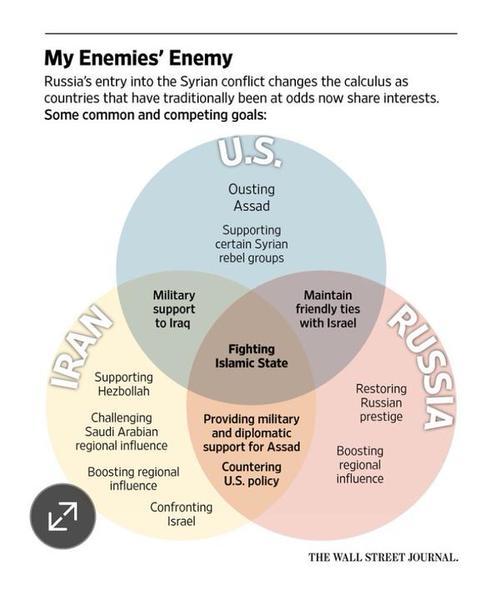 РФ проводит «ошибочную стратегию» вСирии— руководитель Пентагона