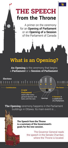 an analysis of speech from the throne The 3rd session of the 41st parliament opened today with the speech from the throne i issued a media release outlining my initial reactions i will be providing a more extensive analysis during the throne speech debates tomorrow.