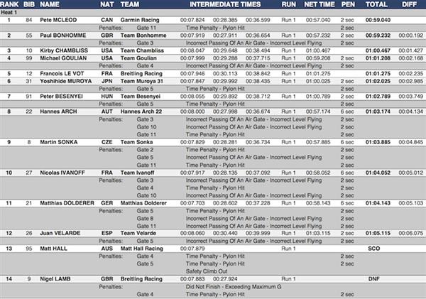 Official Masters Training 7 results