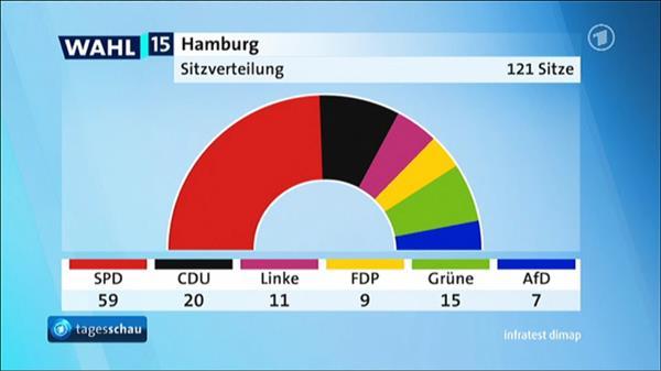 Hochrechnung Wahl Hamburg