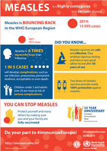 Infographic measles