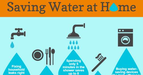 Cadrought for Top 10 ways to conserve water