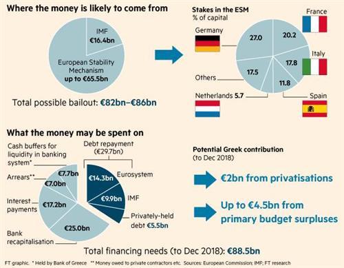 В результате переговоров британского министра финансов Греции с Европой есть решение.