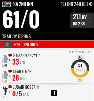 6a3df1b8369 ... bowlers found some fluency and accuracy to eventually dismiss the  Tigers for 326. The Africans have batted patiently now trail by 17 runs and  the game ...