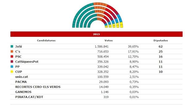 [HILO OFICIAL] #27S RESULTADOS ELECCIONES CATALANAS: reacciones, análisis, anécdotas
