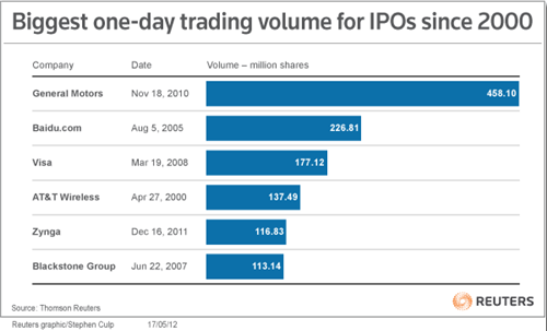Reuters ipo public since