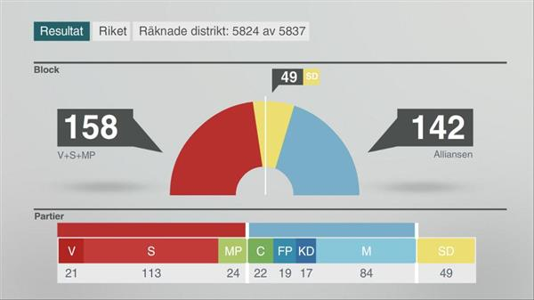 Mandatfördelningen är nu i princip klar. De rödgröna blir större än Alliansen, och SD blir troligen vågmästare.