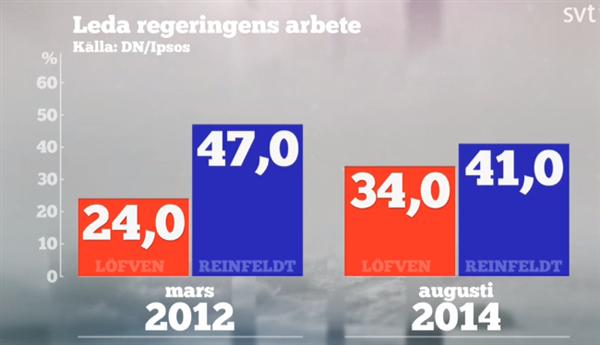 Förtroende för Löfven respektive Reinfeldts förmåga att leda regeringen.