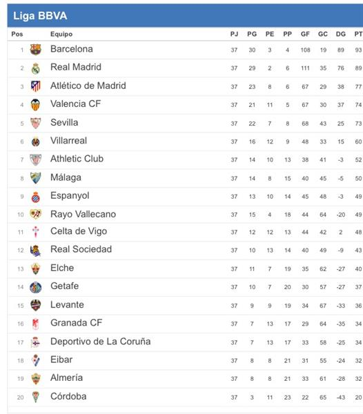 Liga BBVA: Resultados de la penúltima jornada