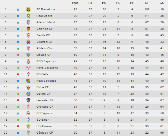 Tabelle Liga Bbva