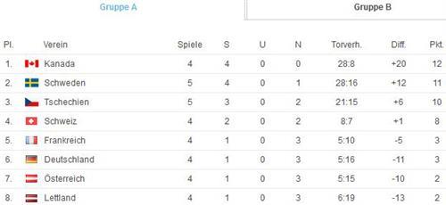 Wm Tabelle Eishockey