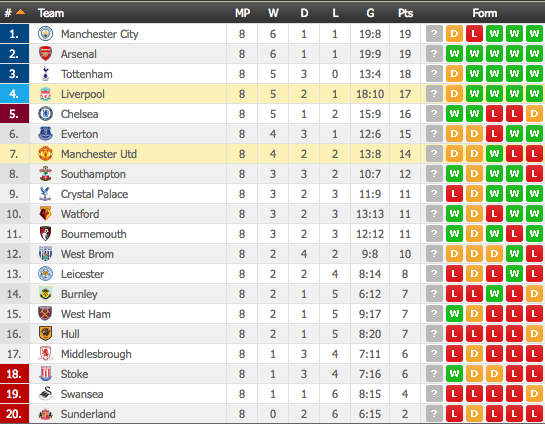 Liverpool v manchester united live blog minute by minute for Epl table 1998 99