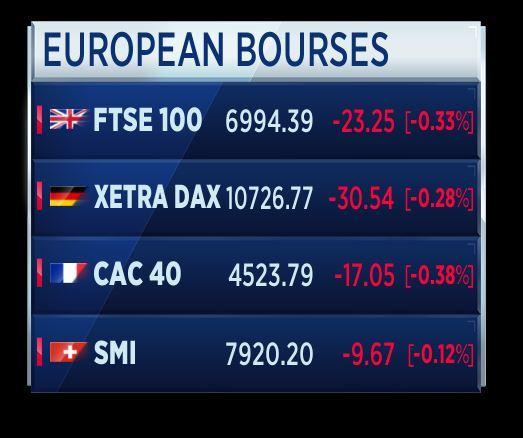 de7205e8d4 Partenza negativa per i principali listini azionari europei. Il Ftse Mib è  in calo dello 0,22%, a quota 17.191 punti circa.