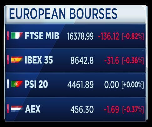 d8fd40f93f L'indice Ftse Mib di Piazza Affari si conferma il listino peggiore tra i  principali in Europa nei primi minuti dell'inizio delle contrattazioni.