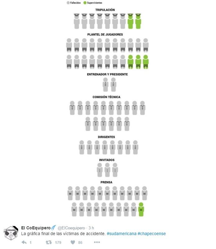 Con esta gráfica podemos ver el número de fallecidos y supervivientes del accidente