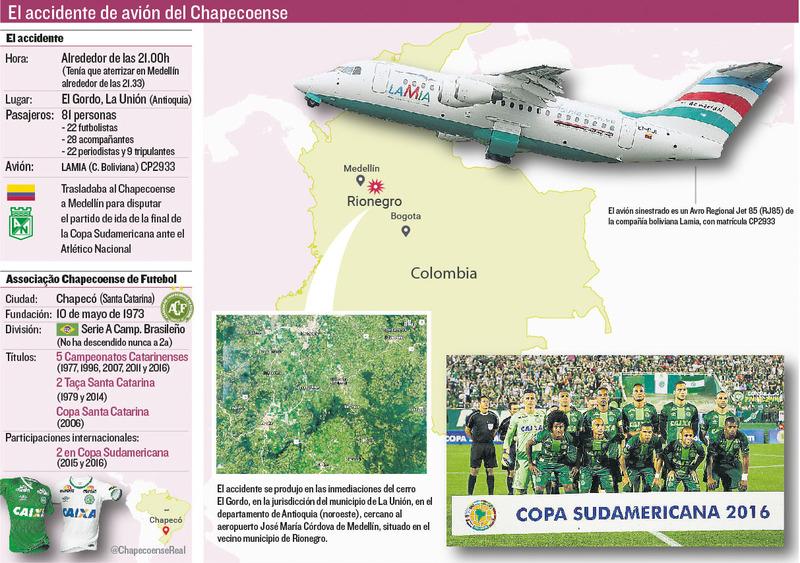 Gráfico descriptivo del accidente de avión que ha segado la vida de gran parte de la plantilla del club brasileño Chapecoense