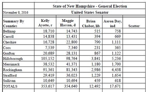 2016 New Hampshire general election coverage   Page 4