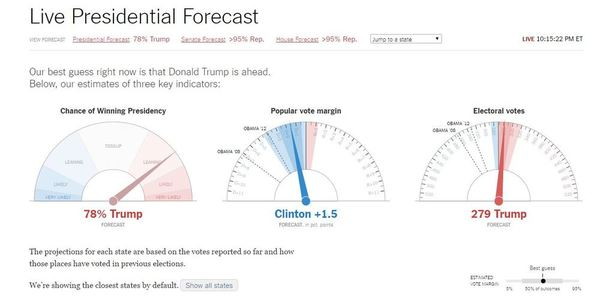 New York Times Forecast