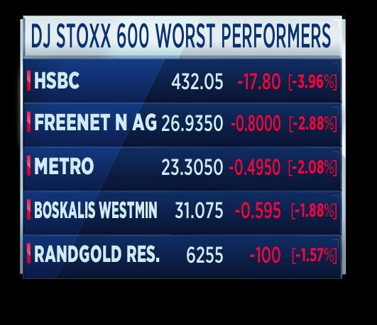 Reaction: HSBC clocks $1 3B loss in Q4
