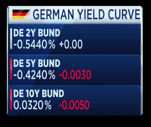 a31b41e7eb Nuovo record negativo per i tassi sui Bund tedeschi, con quelli a 10 anni  che hanno testato un nuovo valore minimo di sempre, ormai vicini a scendere  sotto ...