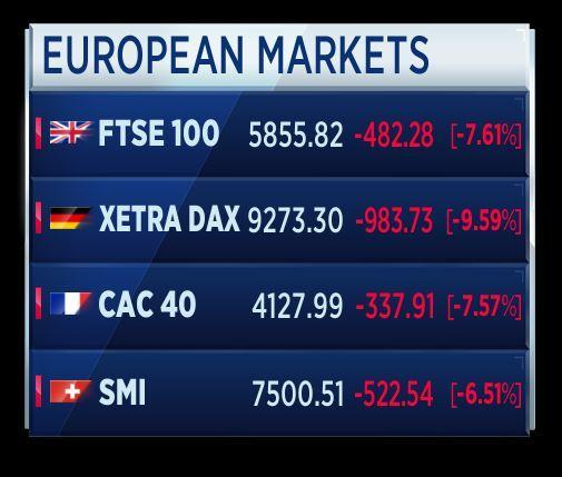 be4def6e27 Avvio monstre per i principali indici azionari europei. Indice Ftse Mib non  riesce ad aprire con -15% circa di ribasso teorico.