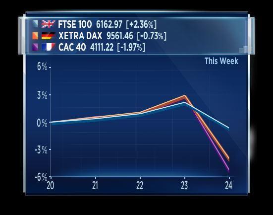 56aaef62bc L'ironia è che, su base settimanale, la borsa di Londra (Ftse 100) riporta  una performance positiva. Sotto pressione il Dax della Borsa di Francoforte e  il ...