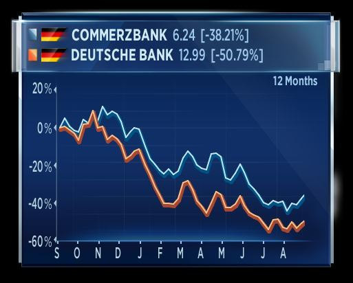 Deutsche Bank - Commerzbank: la possibile fusione piace alla Borsa