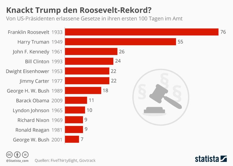 Infografik: Knackt Trump den Roosevelt-Rekord? | Statista