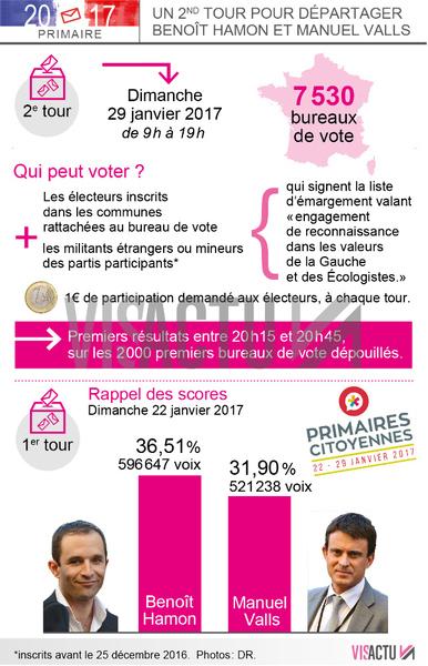 Primaire gauche beno t hamon l 39 emporte avec plus de 58 des voix - Trouver mon bureau de vote ...