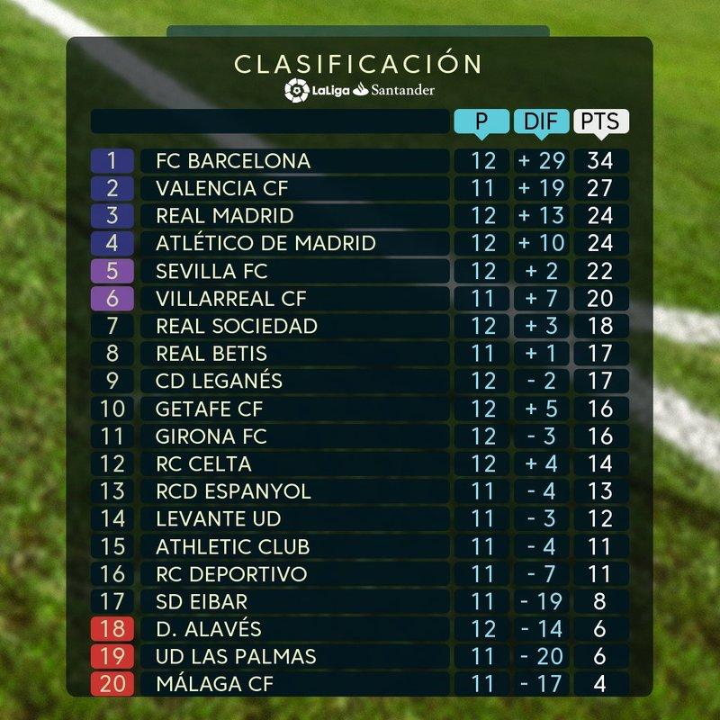 Twitter La Liga
