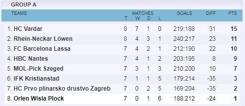 Así está la clasificación del grupo A a falta de tres partidos de la 8ª jornada