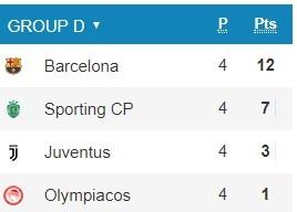 Así está la clasificación del Grupo D