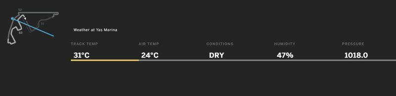 Condiciones en Abu Dhabi