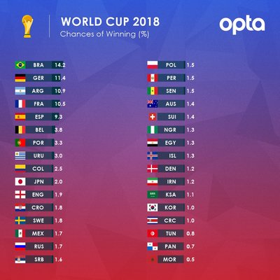 Russia 2018 Draw Live - Join Us!   SuperSport