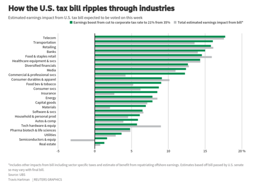 How the U.S. tax bill ripples through industries