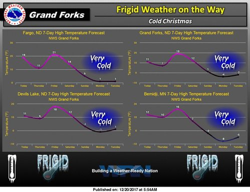 weather grand forks nd