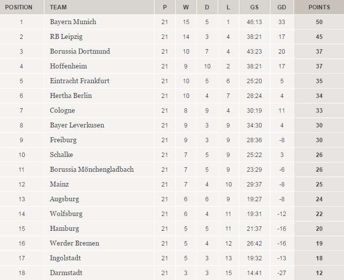 Bundesliga Live: Cologne v Schalke | Sports| German football