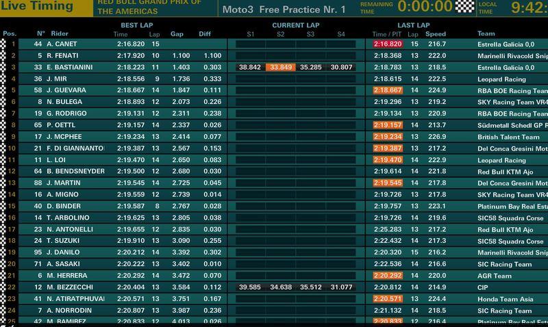 así ha terminado el FP1 de Moto3