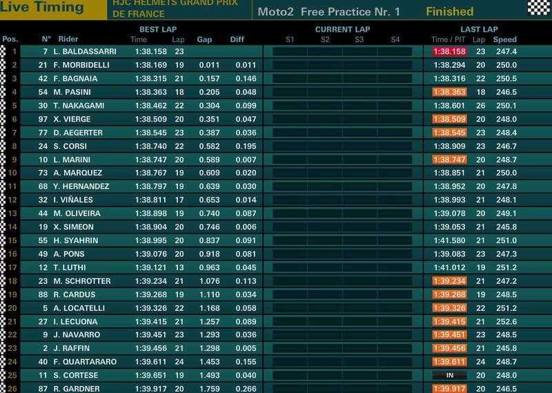 Lorenzo Baldassarri se lleva finalmente el FP1 de Moto2 en Le Mans