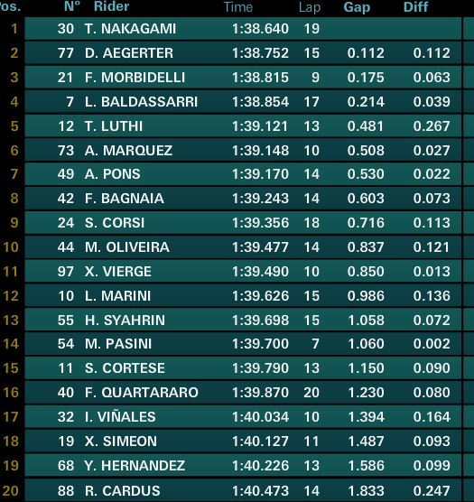 Así está el top-20 en el FP1 de Moto2 a falta de 10 minutos