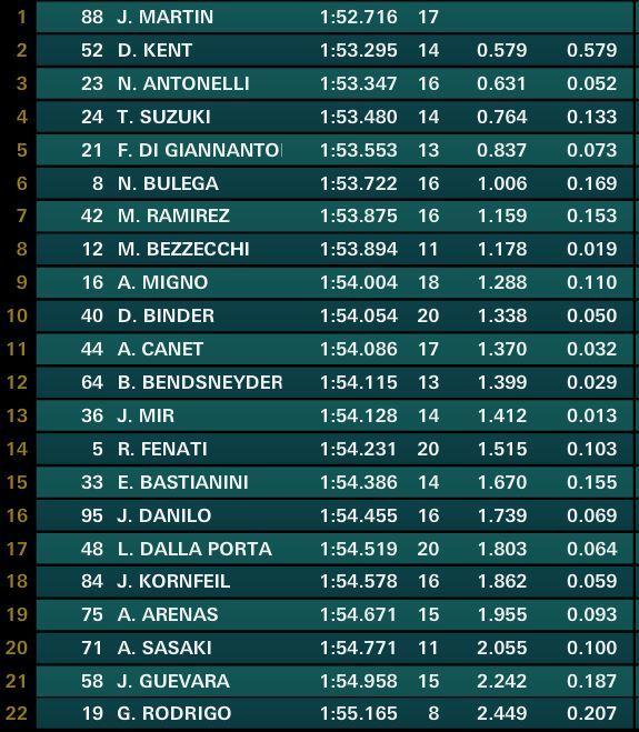 clasificación final del FP2 de Moto3 en Le Mans