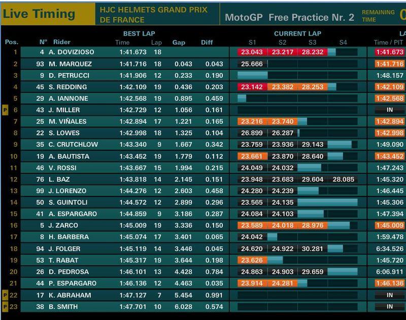 Resultado de los entrenamientos de MotoGP de Francia